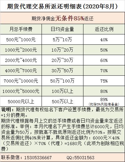 期货交易所返还标准(20200821).png